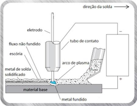 solda-arco-submerso